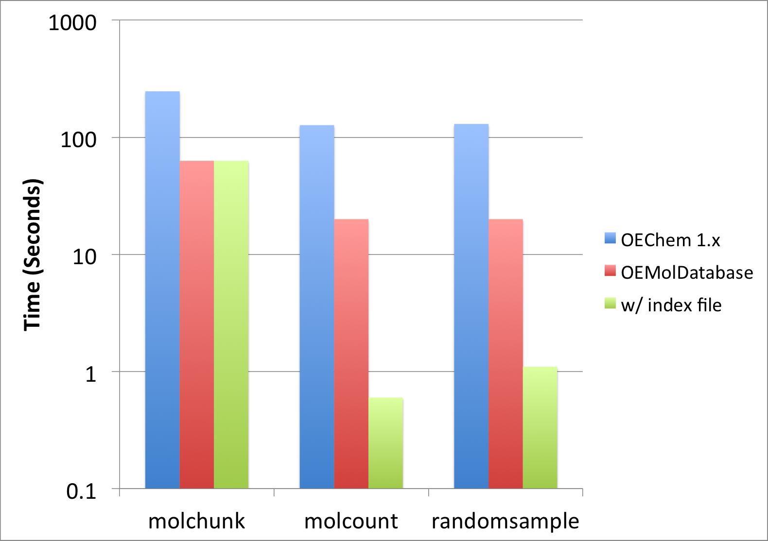 Manipulating Large Molecule Files — OpenEye Python Cookbook