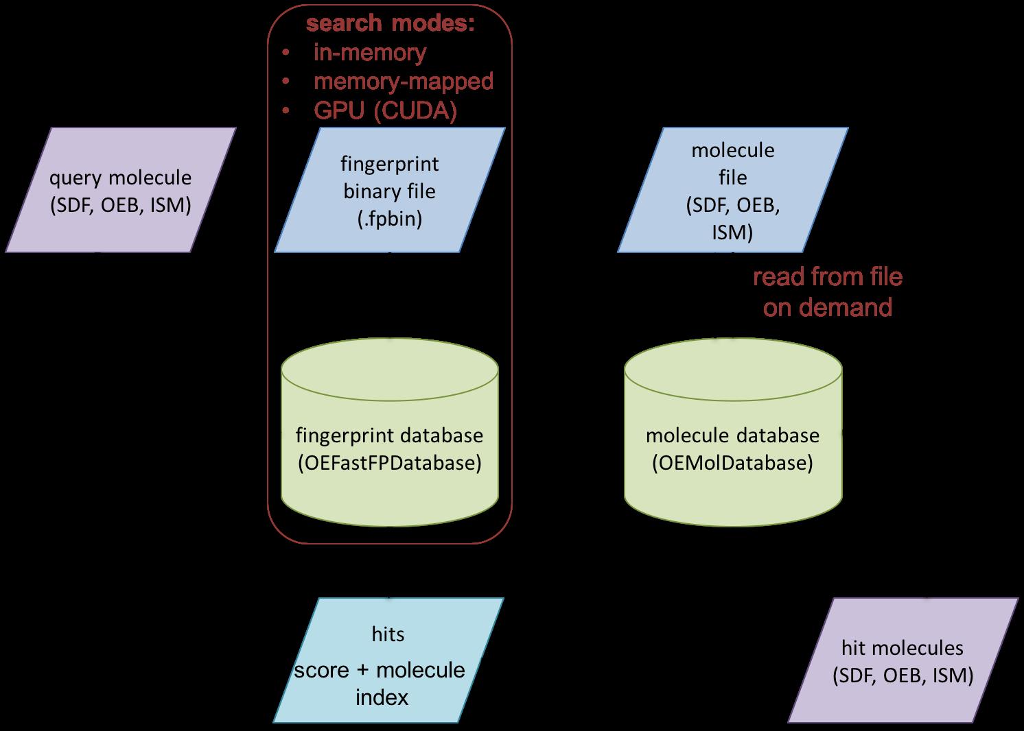 Rapid Similarity Searching of Large Molecule Files — OpenEye Python