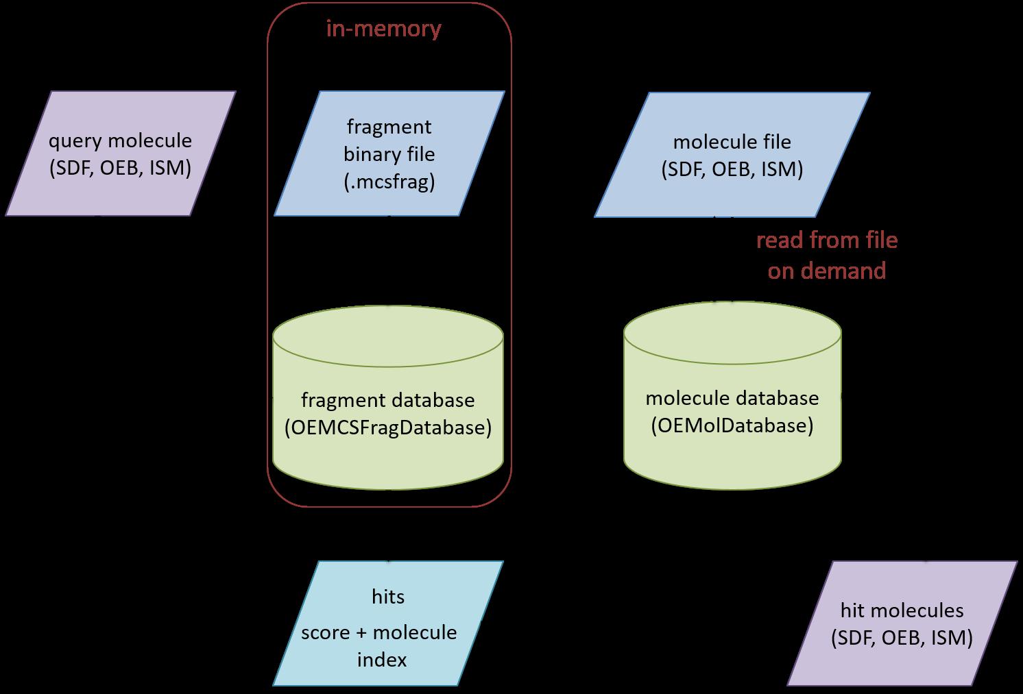 MCS Similarity score reporting — Toolkits -- Java