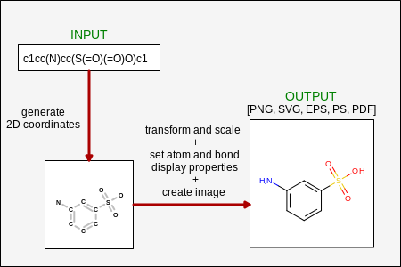 Molecule Depiction Toolkits Python